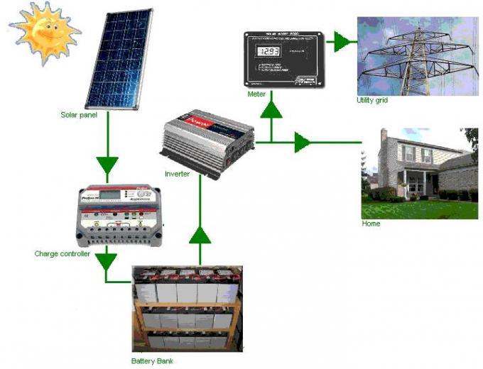batteries 48v 800ah lifepo4 battery bank for solar energy storage