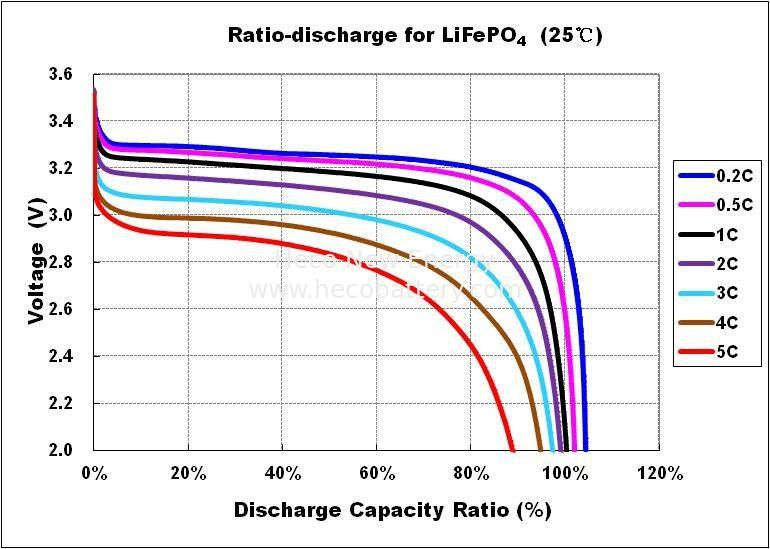 3.2V Environmental-friendly LiFePO4 Battery Cell , 20Ah Iron Phosphate Battery