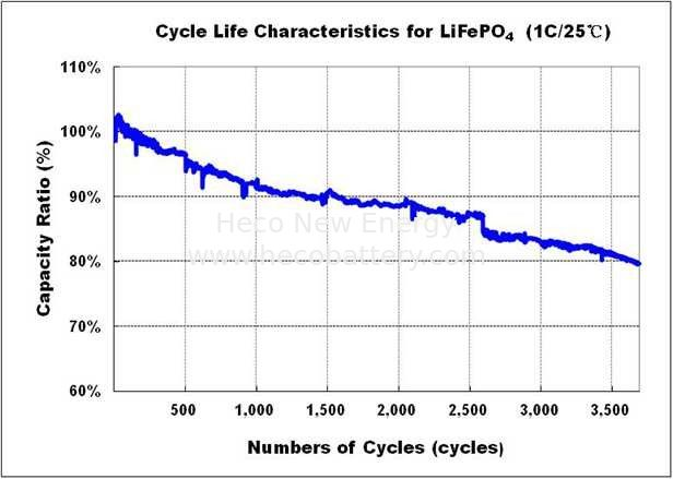 LFP 20Ah LiFePO4 Battery Cell High Energy Density With Long Cycle Life